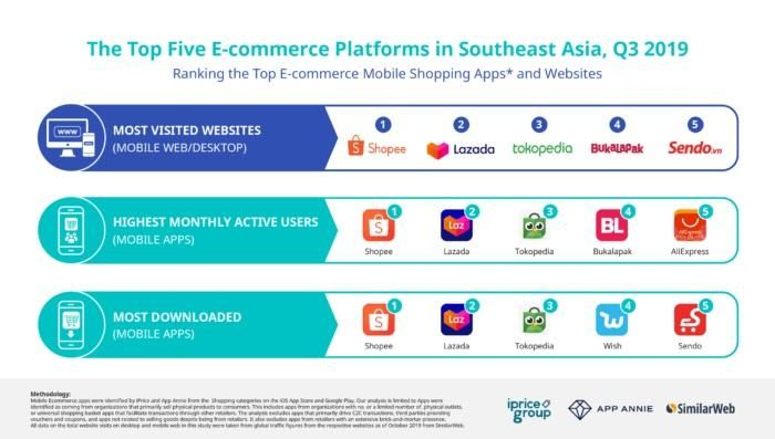 1. the biggest e commerce apps websites in sea q3 2019 a quarterly study by iprice group 700x397