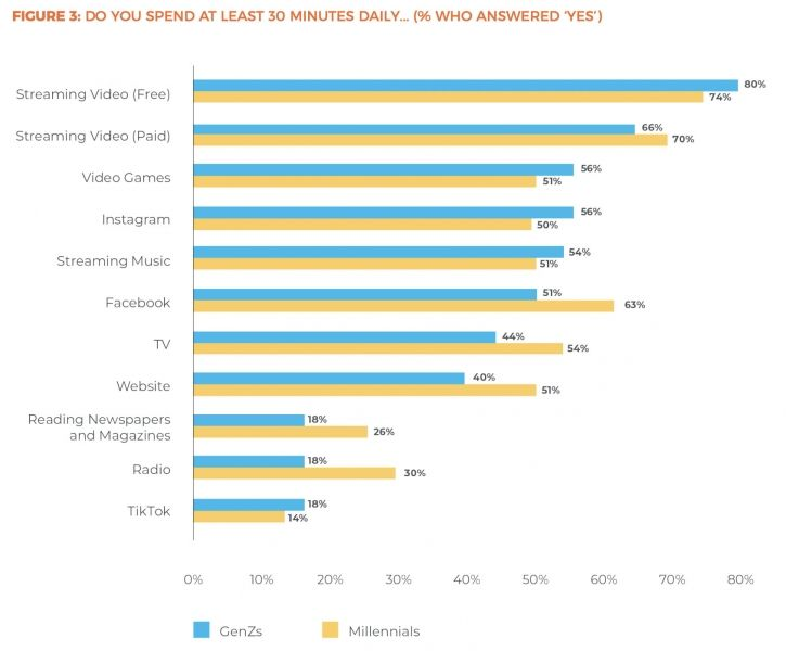 click insights popular channels
