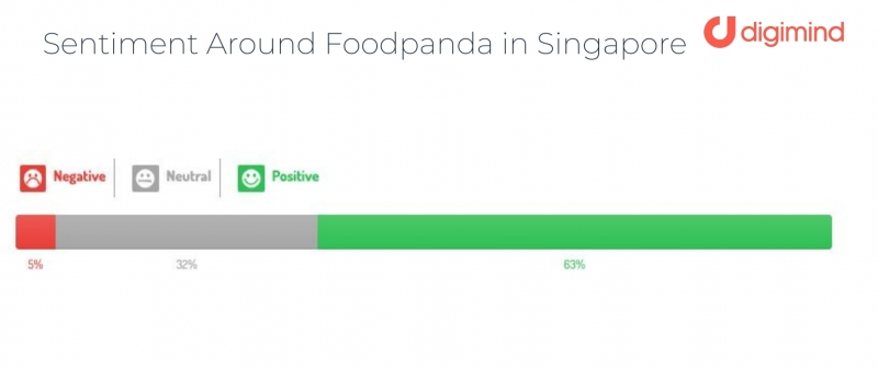 digimind foodpanda