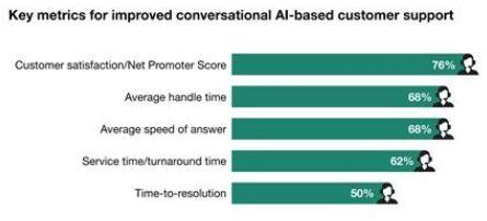 forrester conversational ai 2
