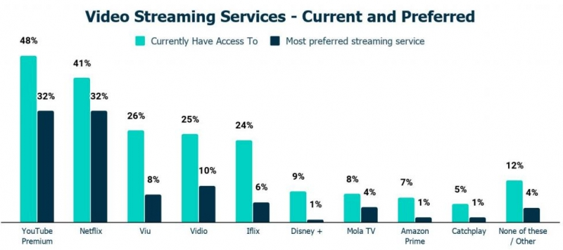 ias preferred streaming services indonesia 2020