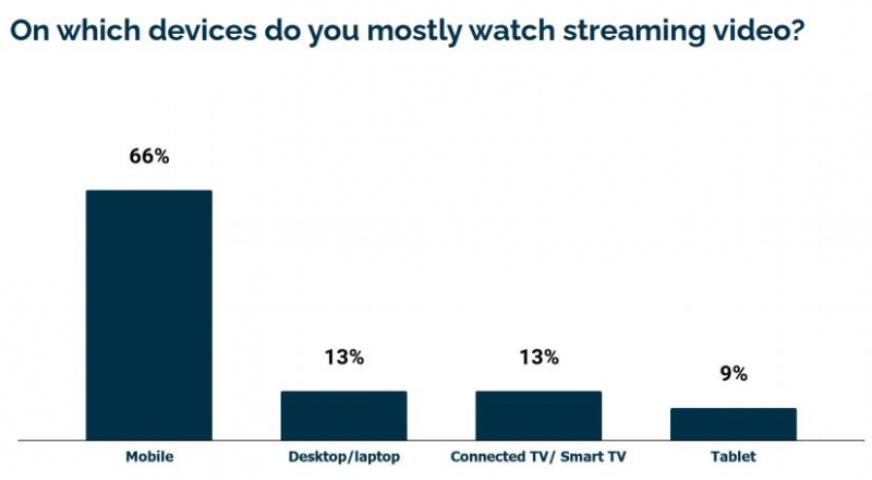ias preferred streaming services indonesia 2020 1