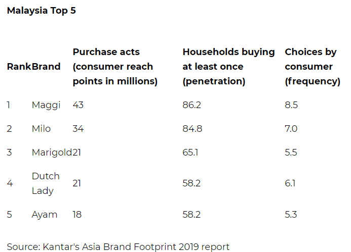 kantar brand footprint 1