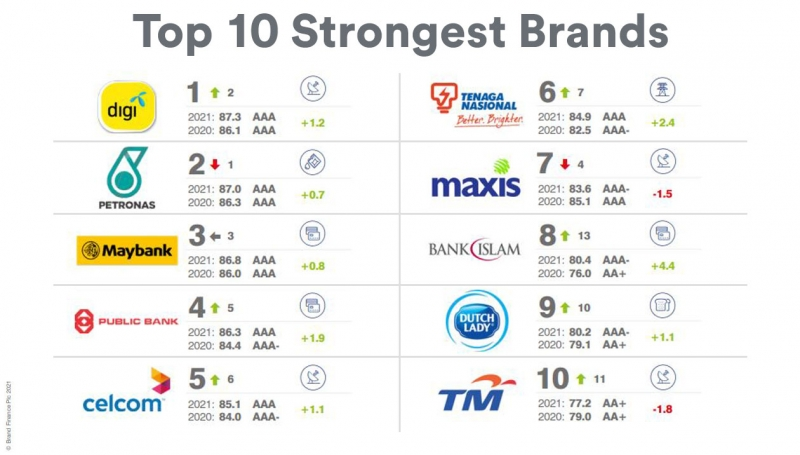 malaysia strongest brands 2021