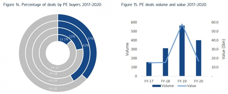 private equity deals 2020 2