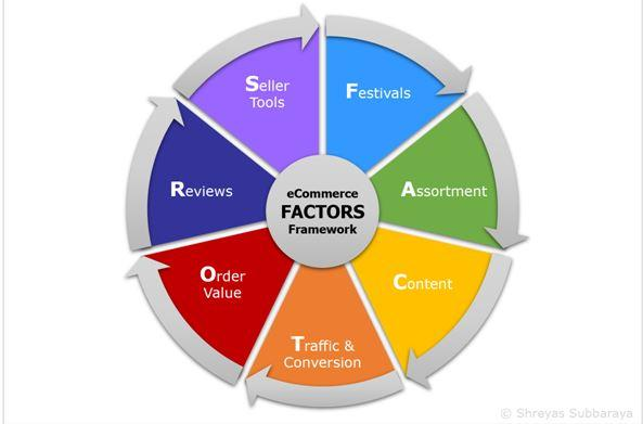 shreyas factors ecommerce framework