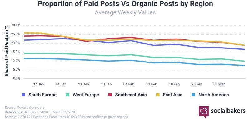 socialbakers organic post 1