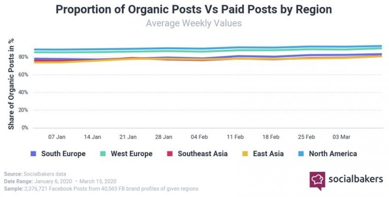 socialbakers organic post 8