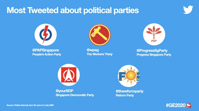Most Tweeted Political Party