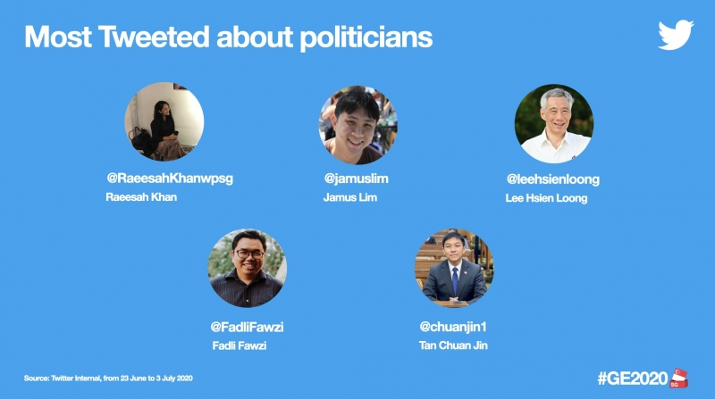 twitter most tweeted politicians